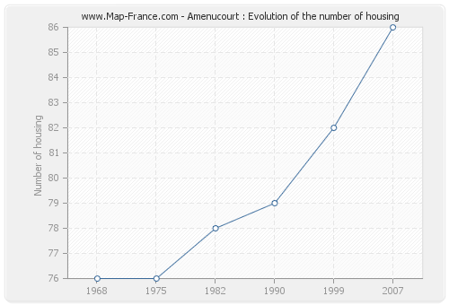 Amenucourt : Evolution of the number of housing