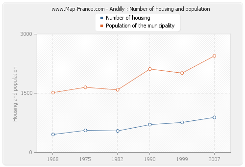 Andilly : Number of housing and population