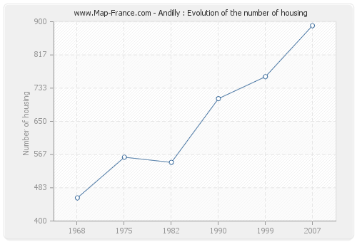 Andilly : Evolution of the number of housing