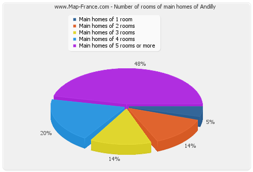 Number of rooms of main homes of Andilly