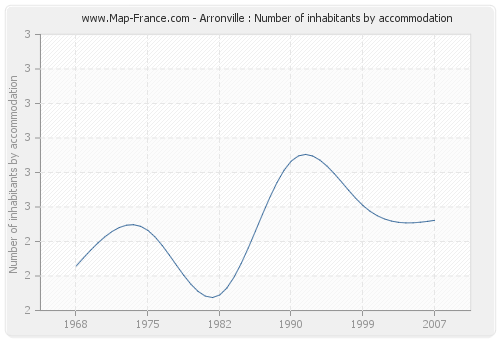 Arronville : Number of inhabitants by accommodation