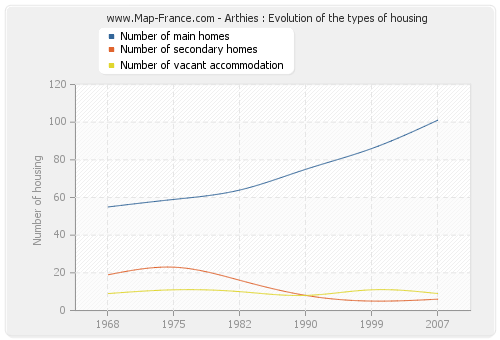 Arthies : Evolution of the types of housing
