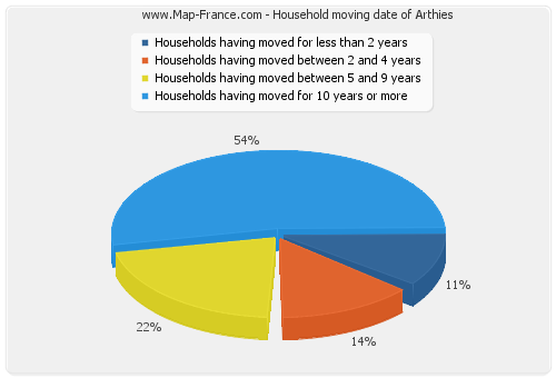 Household moving date of Arthies