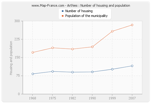 Arthies : Number of housing and population