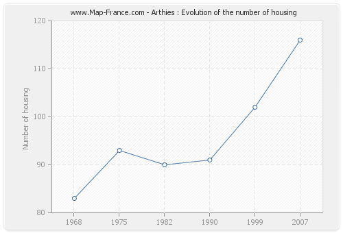 Arthies : Evolution of the number of housing