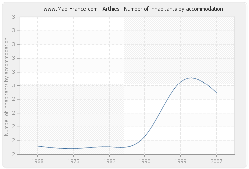 Arthies : Number of inhabitants by accommodation