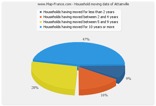 Household moving date of Attainville