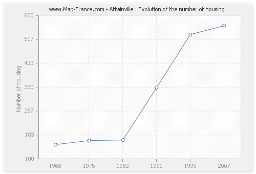 Attainville : Evolution of the number of housing