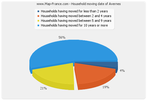 Household moving date of Avernes