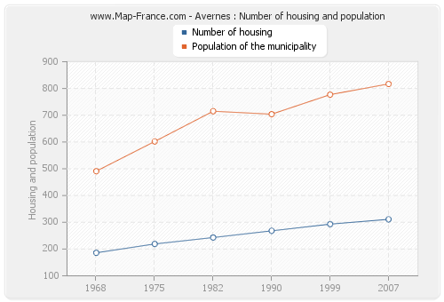 Avernes : Number of housing and population
