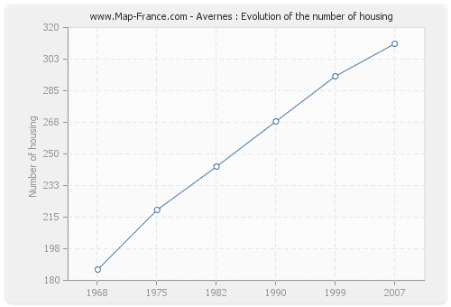 Avernes : Evolution of the number of housing
