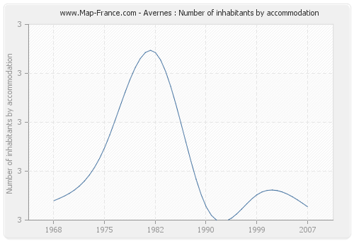 Avernes : Number of inhabitants by accommodation