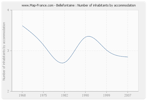 Bellefontaine : Number of inhabitants by accommodation