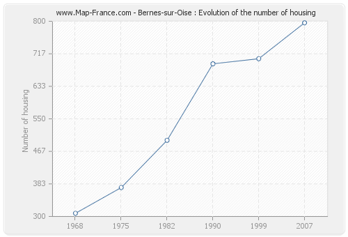 Bernes-sur-Oise : Evolution of the number of housing