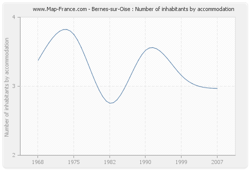 Bernes-sur-Oise : Number of inhabitants by accommodation