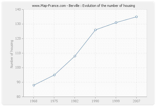 Berville : Evolution of the number of housing