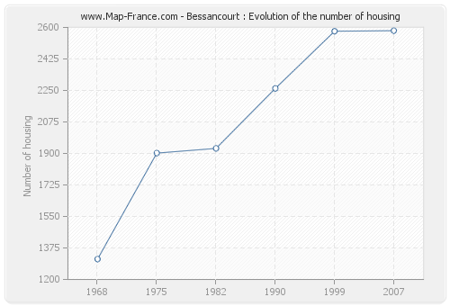 Bessancourt : Evolution of the number of housing