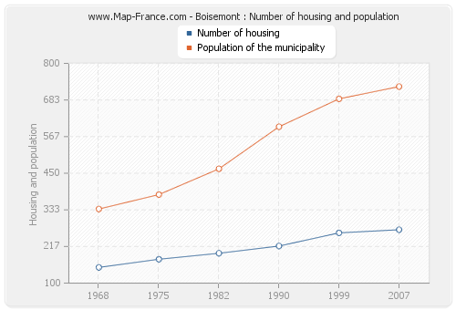 Boisemont : Number of housing and population