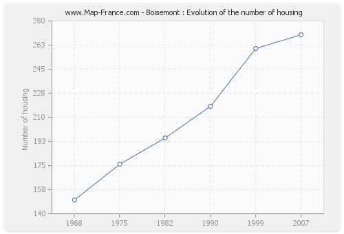 Boisemont : Evolution of the number of housing