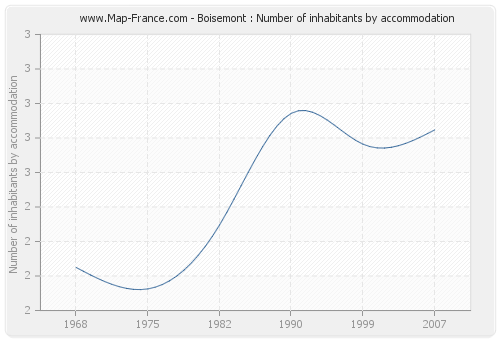 Boisemont : Number of inhabitants by accommodation