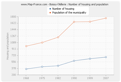 Boissy-l'Aillerie : Number of housing and population