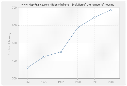 Boissy-l'Aillerie : Evolution of the number of housing