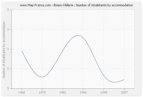 Boissy-l'Aillerie : Number of inhabitants by accommodation