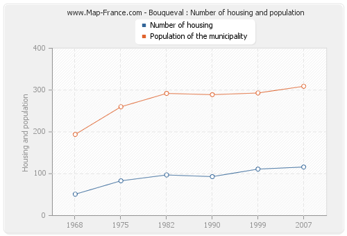 Bouqueval : Number of housing and population