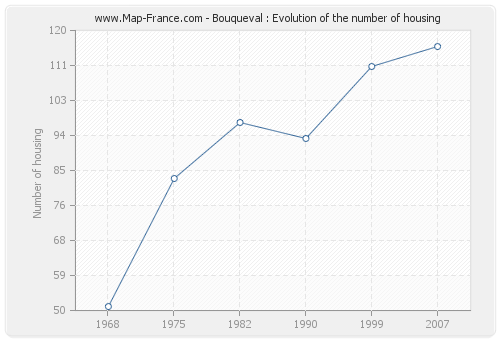 Bouqueval : Evolution of the number of housing
