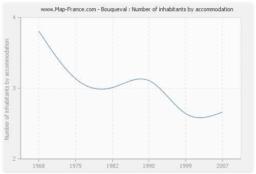 Bouqueval : Number of inhabitants by accommodation