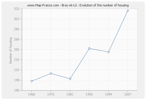 Bray-et-Lû : Evolution of the number of housing