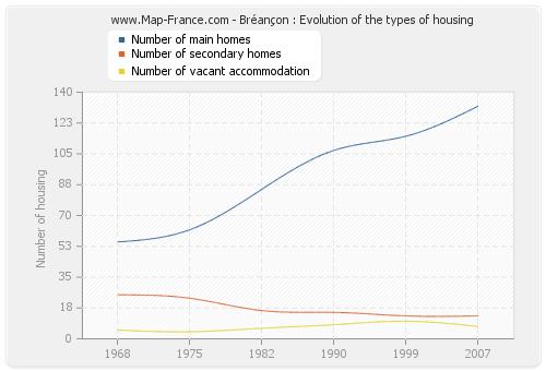 Bréançon : Evolution of the types of housing