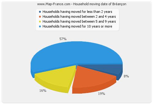 Household moving date of Bréançon