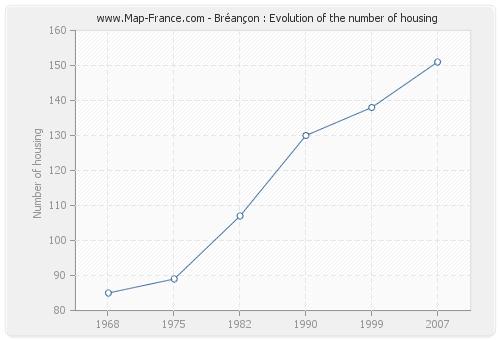 Bréançon : Evolution of the number of housing