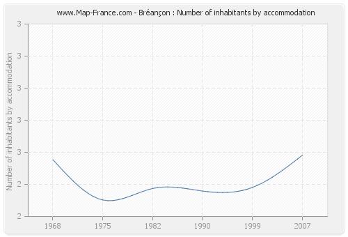 Bréançon : Number of inhabitants by accommodation
