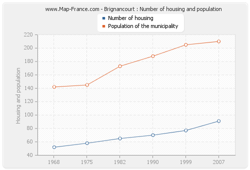 Brignancourt : Number of housing and population
