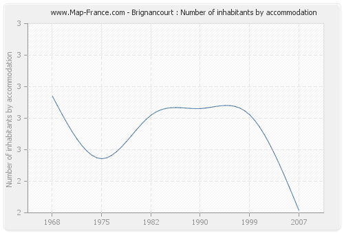 Brignancourt : Number of inhabitants by accommodation