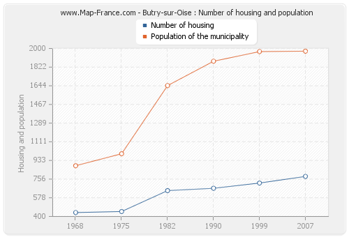 Butry-sur-Oise : Number of housing and population