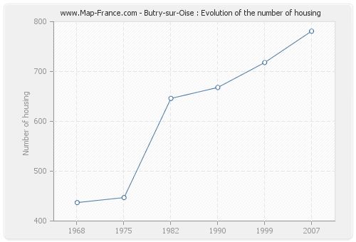 Butry-sur-Oise : Evolution of the number of housing