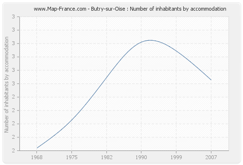 Butry-sur-Oise : Number of inhabitants by accommodation