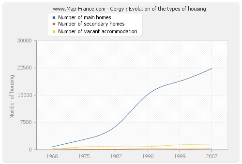 Cergy : Evolution of the types of housing