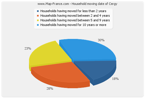Household moving date of Cergy