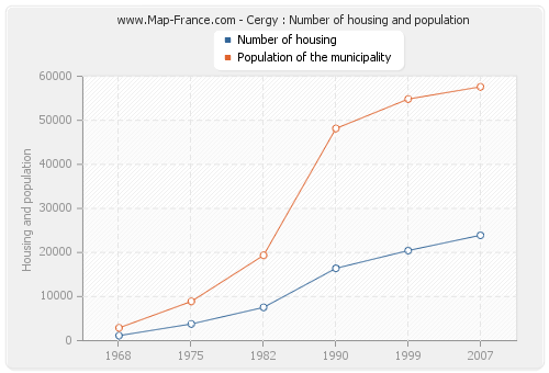 Cergy : Number of housing and population