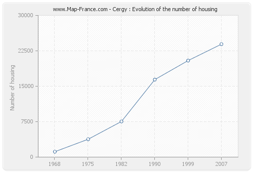Cergy : Evolution of the number of housing