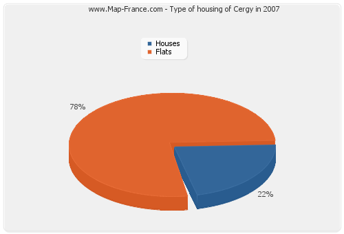 Type of housing of Cergy in 2007