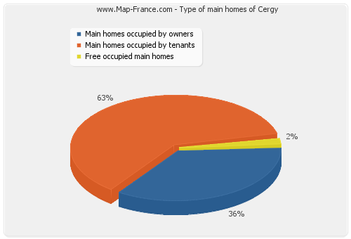 Type of main homes of Cergy