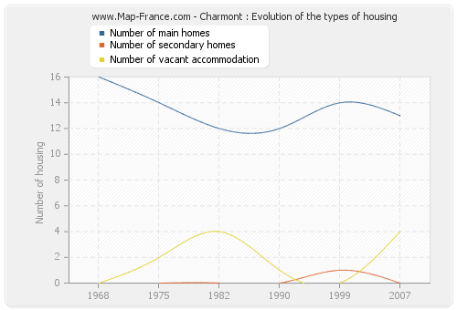 Charmont : Evolution of the types of housing