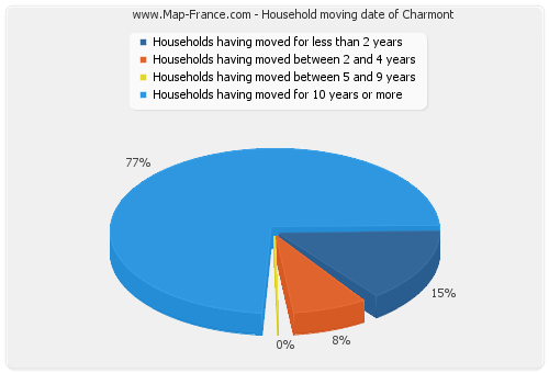 Household moving date of Charmont