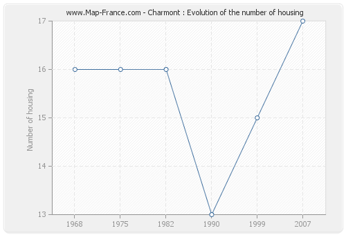 Charmont : Evolution of the number of housing