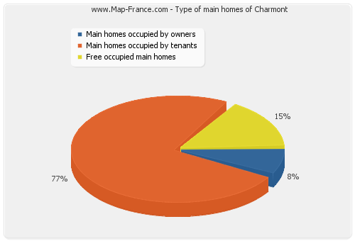 Type of main homes of Charmont